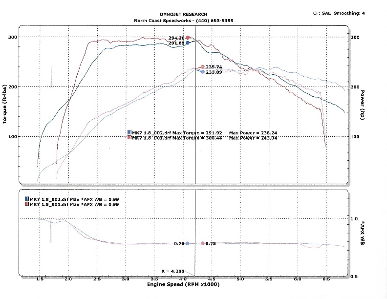 1 8t Apr Stage Ii With Apr Downpipe Dyno Results Golfmk7 Vw Gti Mkvii Forum Vw Golf R Forum Vw Golf Mkvii Forum