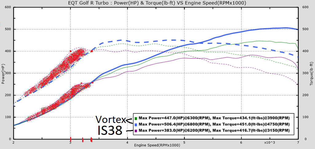 eqt_turbo_vs_is38_1024x1024.png