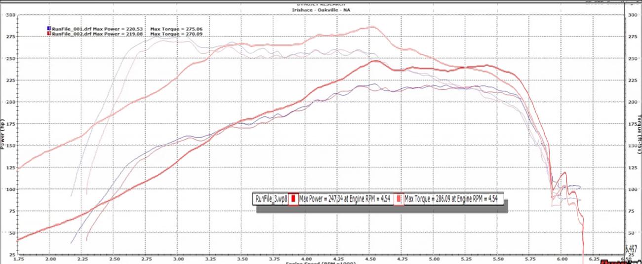 Upcoming VTT Stock Location Turbo Upgrade Information